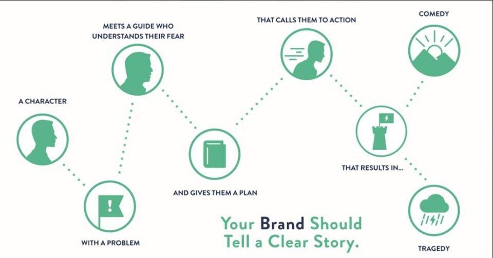 what-is-the-storybrand-framework